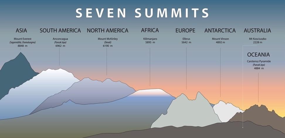 Die sieben höchsten Gipfel aller Kontinente im Vergleich
