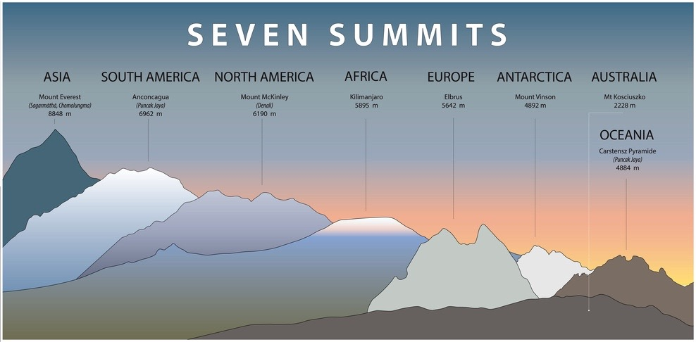The seven summits in comparison