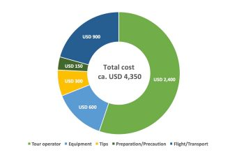 Cost of climbing Mount Kilimanjaro in detail
